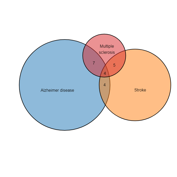 Proportional Venn Diagram In 1 Minute With Biovinci Bioturing S Blog