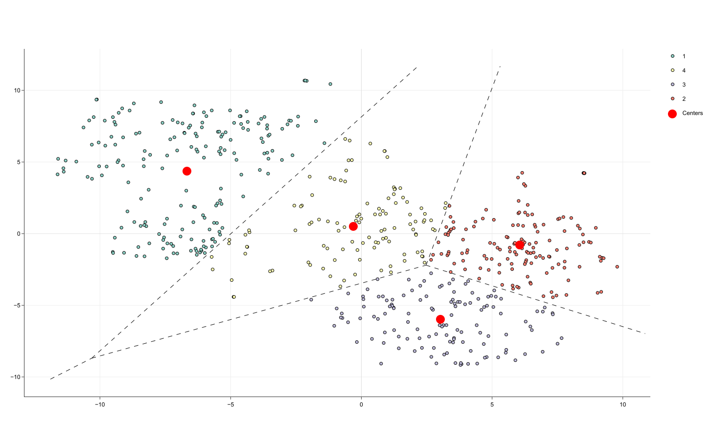 k-means clustering algorithm and example - BioTuring's Blog