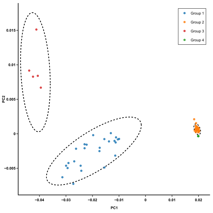 free software for pca analysis