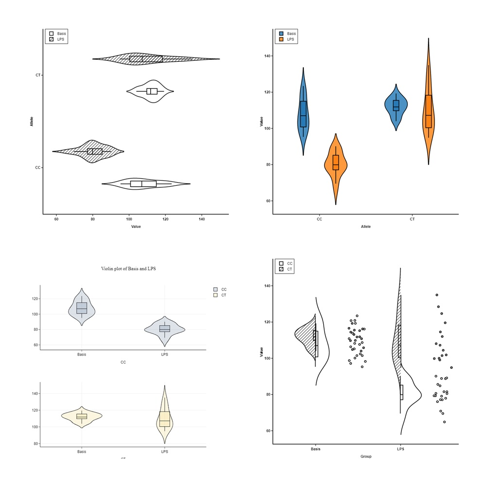 5 Reasons You Should Use A Violin Graph Bioturings Blog Now That Are All Set Let39s Get Back To The Parametric Diagram And Plot Made Easy With Biovinci