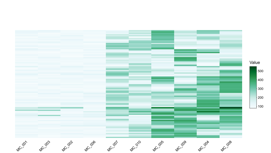 Dos And Don Ts For A Heatmap Color Scale Bioturing S Blog