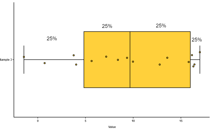 each section contains exactly the same number of data points: a quarter of  the whole group  the different sizes come from how variable the values are  in